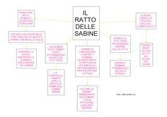 Mappa storia: Il Ratto delle Sabine