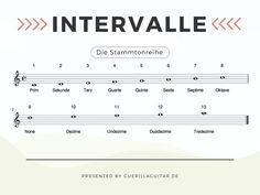 Gitarre, Intervalle, Stammtonreihe, Notenbild, Leitfaden, Musiktheorie, Musiker, Tutorials