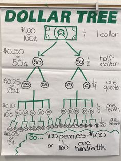 Fractions and money 4th grade math 4th Grade Fractions, Grade 6 Math, Fourth Grade Math, Second Grade Math, Grade 3, Teaching Decimals, Math Fractions Worksheets, 4th Grade Math Worksheets, Teaching Money