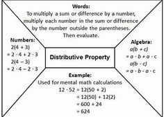 Image result for Distributive Associative Property of Multiplication