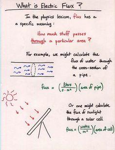 22 Best Gauss S Law Ideas Gauss S Law Physics Law