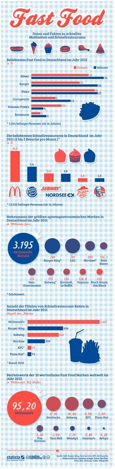 Daten und Fakten zu schnellen Mahlzeiten und Schnellrestaurants. #statista #infografik