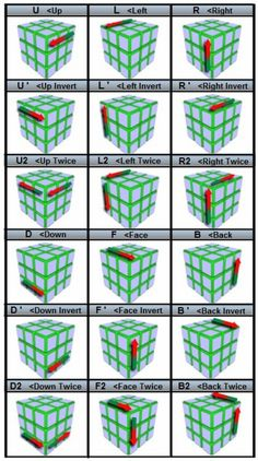 The Easiest Way to Solve a Rubik's Cube, With Step-by-Step Pictures & Video Notation chart Simple Life Hacks, Useful Life Hacks, Amazing Life Hacks, Rubics Cube Solution, Rubiks Cube Patterns, Rubric Cube, Solving A Rubix Cube, Rubik's Cube Solve, Rubiks Cube Algorithms