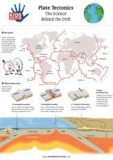 Ice-Age-Plate-Tectonic-Kids-Discover1