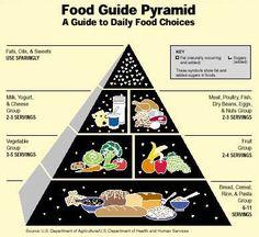 Food Guide Pyramid. Good eating habits. Healthy living.
