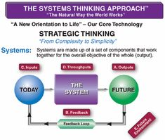 Why is systems thinking important in educational reform?    This site also lists the 5 essential systems thinking questions: 1.  Where do we want to be? 2.  How will we know when we get there? 3.  Where are we now? 4.  How do we get there? 5.  What will/may change in your environment in the future?