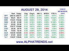 Stock Market Video Analysis for Week Ending 8/29/14 - http://www.pennystocksniper.reviews/pss/stock-market-video-analysis-for-week-ending-82914/