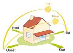 Maximum de fenêtres orienté au Sud,éviter les expositions directes est et ouest qui suivent la courbe du soleil  qui occasionne le plus souvent des « surchauffes ». Limiter la fenestration au Nord.  De manière générale il est conseillé de respecter un ratio de surface vitrée d'environ 20 % de la surface habitable, répartie comme suit : 50 % au sud, 20 à 30 % à l'Est, 20% à l'ouest et 0 à 10% au nord.