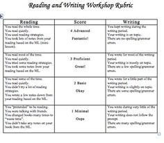 This rubric was created to help students understand the expectations of reader's and writer's workshop.  The rubric is on a scale of 0-4 and is bas...