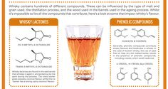 Calling All Booze Nerds: The Chemistry of Whiskey (In One Infographic)