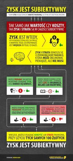 #zysk #koszt #alternatywny #koszty #subiektywizm #ekonomia #infografika #wolny #rynek #gospodarka