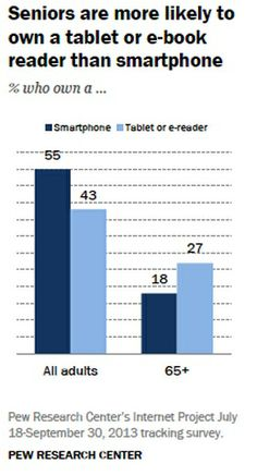 Customer Behavior - How Older Americans Are Using the Internet and Mobile Devices : MarketingProfs Article