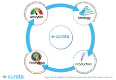 The content marketing production process is an ongoing cycle.