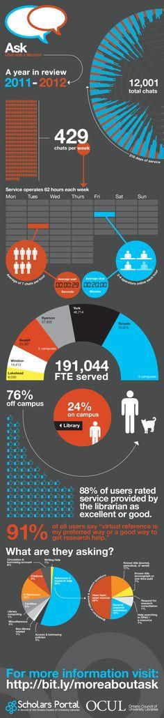 Les statistiques d'utilisation du service « Demandez à une bibliothécaire » du Conseil ontarien des bibliothèques universitaires