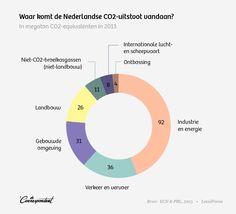 Rutte III noemt zich 'het groenste kabinet ooit.' Maar dit kabinet gaat de internationale klimaatdoelen niet halen. Om de industrie te verduurzamen worden niet bedrijven, maar burgers op kosten gejaagd.