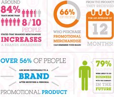 The effect that Promotional Products have on Brand Awareness #promotional  #branded #branding #awareness