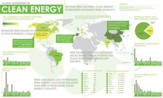 Global investment in clean energy