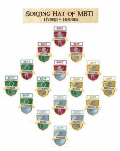Hogwarts Hybrid Houses and Myers-Briggs MBTI (However, I would like to add that I am a Slytherin with secondary Gryffindor, but my mbti is INFJ) Intj Personality, Myers Briggs Personality Types, Myers Briggs Personalities, Gambit Wallpaper, Personalidad Infp, Mbti Charts, Intj And Infj, Infj Mbti, Hogwarts Houses
