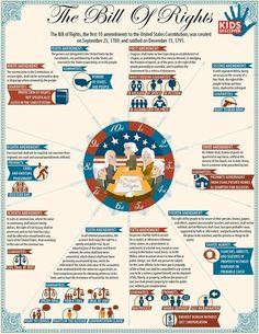 british constitution infographic - Google Search