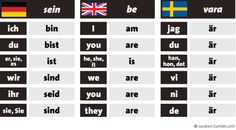 Schwedisch ist easy