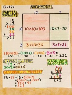 Multiplication: Area Model, Partial Products, Expanded Form, Distributive Property, Standard Algorithm (image only) Math Charts, Math Anchor Charts, Division Anchor Chart, Math Division, Math Strategies, Math Resources, Math Activities, Comprehension Strategies, Kindergarten Worksheets