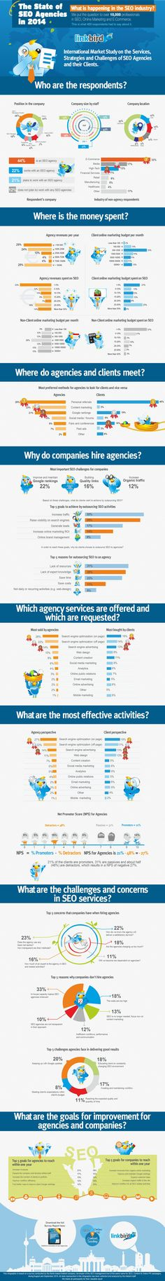 12 Key Takeaways from the State of SEO Agencies 2014 Research #Infographic