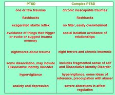 Complex PTSD occurs when a trauma victim is repeatedly held ...