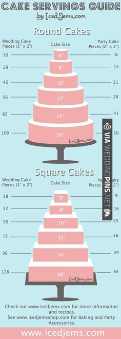 Helpful wedding cake servings guide | VIA #WEDDINGPINS.NET