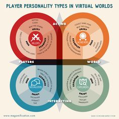 Player personality types in virtual worlds #gamedesign #gamification