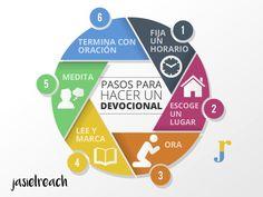 Pasos para hacer un devocional
