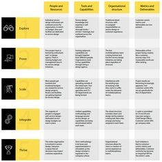 The Service Design Maturity Model – Touchpoint – Medium Design Ios, Graphic Design Tools, Tool Design, Innovation Management, Business Management, Business Planning, Organizational Chart Design, Organizational Structure, Design Thinking