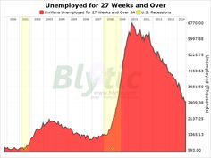 Job Situation: Lack of employment Duration Sept. 2010 2014 - http://www.info-stock-exchange.com/job-situation-lack-of-employment-duration-sept-2010-2014/