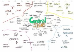 Mind Map Projections: Cardinal Signs