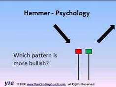 http://www.YourTradingCoach.com - Candlestick Charting - Vol 7 - Hammer