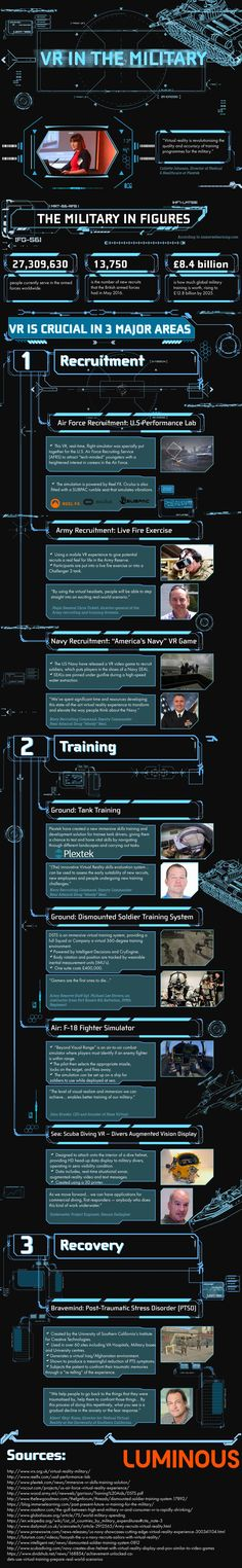 An infographic on how VR can help train new military and help recover veterans. #VRIsTheFuture