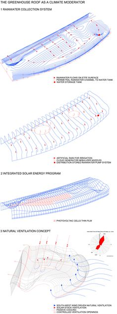 Architecture Diagram   Greenhouse Roof as a Climate Moderator