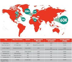 Bike Share Programs in Europe North America Asia