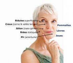 Injection d'acide hyaluronique et test nature de votre peau