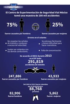¿Quién piensas que conduce mejor las mujeres o los hombres? www.bajatuseguro.com