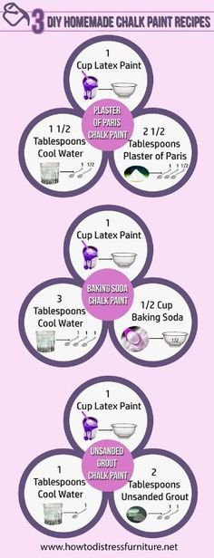 How to Make Chalk Paint - Homemade Chalk Paint Recipes using Plaster of Paris, Baking Soda or Unsanded Grout. How to distress furniture with DIY Homemade Chalk Paint. by estelle