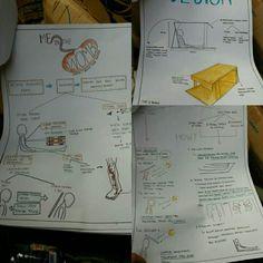 Diagram Berpikir - Annisa Rachmaniar - Kelas 2 Kelompok 7