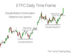 Two double bottom continuation chart patterns in an uptrend. Two double bottom continuation chart patterns in an uptrend. Fundamental Analysis, Technical Analysis, Stock Trading Strategies, Bitcoin Chart, Trade Finance, Way To Make Money, Quick Money, Money Fast, Extra Money