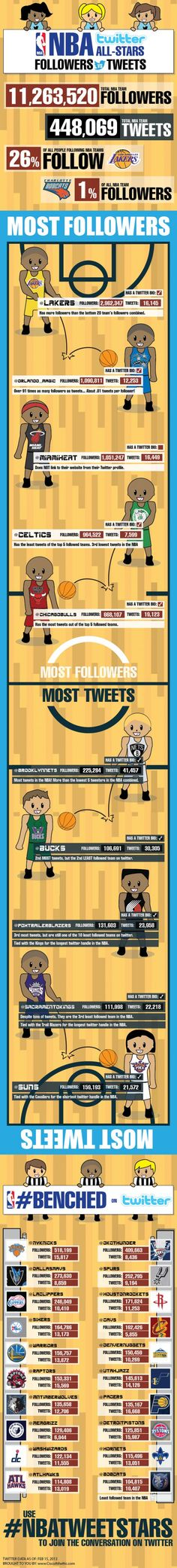 .@NBA Twitter All-Stars | #digisport #smsports #basket #baloncesto