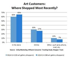 New Report, Art Gallery's Guide to Marketing Art in New Luxury Style, Reveals How to Confront Disruption in Art Retailing