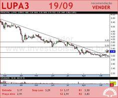 LUPATECH - LUPA3 - 19/09/2012 #LUPA3 #analises #bovespa