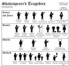 Shakespear's Tragedies - everybody dies