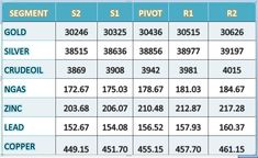 Support & Resistance. #Commodities Pivot Level 15 March. Get #Mcx #Ncdex Tips here https://goo.gl/9A28mr