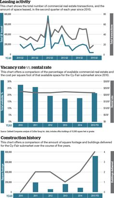 Commercial real estate update in Cy-Fair | Community Impact Newspaper #RealEstate #graphs