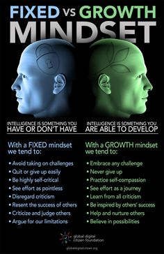 How to Tell If You Have a Fixed or a Growth Mindset [Infographic] - Adopting a shift from a fixed mindset to a growth mindset is our choice, and it's the greatest gift we can give to ourselves and certainly to our young children. Here's a little infographic to help you on your journey.