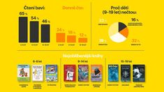 INFOGRAFIKA DNE: Harry Potter versus internet aneb Kolik českých školáků ještě čte knížky? Harry Potter, Internet, Bar Chart, Let It Be, Landing, Bar Graphs